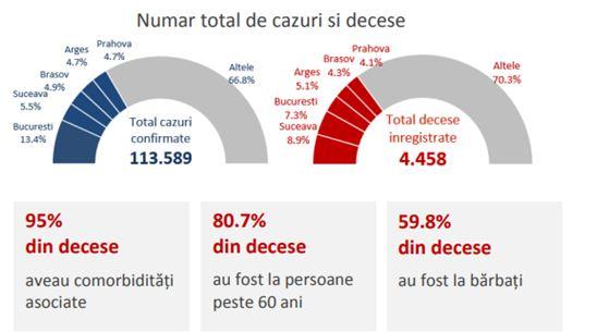 Analiza cazurilor de COVID-19 în România până la 20 septembrie 2020 (CNSCBT)
