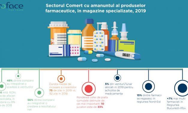 În 2019, românii au alocat 5% din veniturile lunare pentru achiziția de medicamente