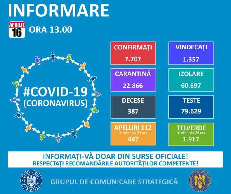 GCS: 491 de noi cazuri de persoane infectate cu noul coronavirus; în total – 7.707