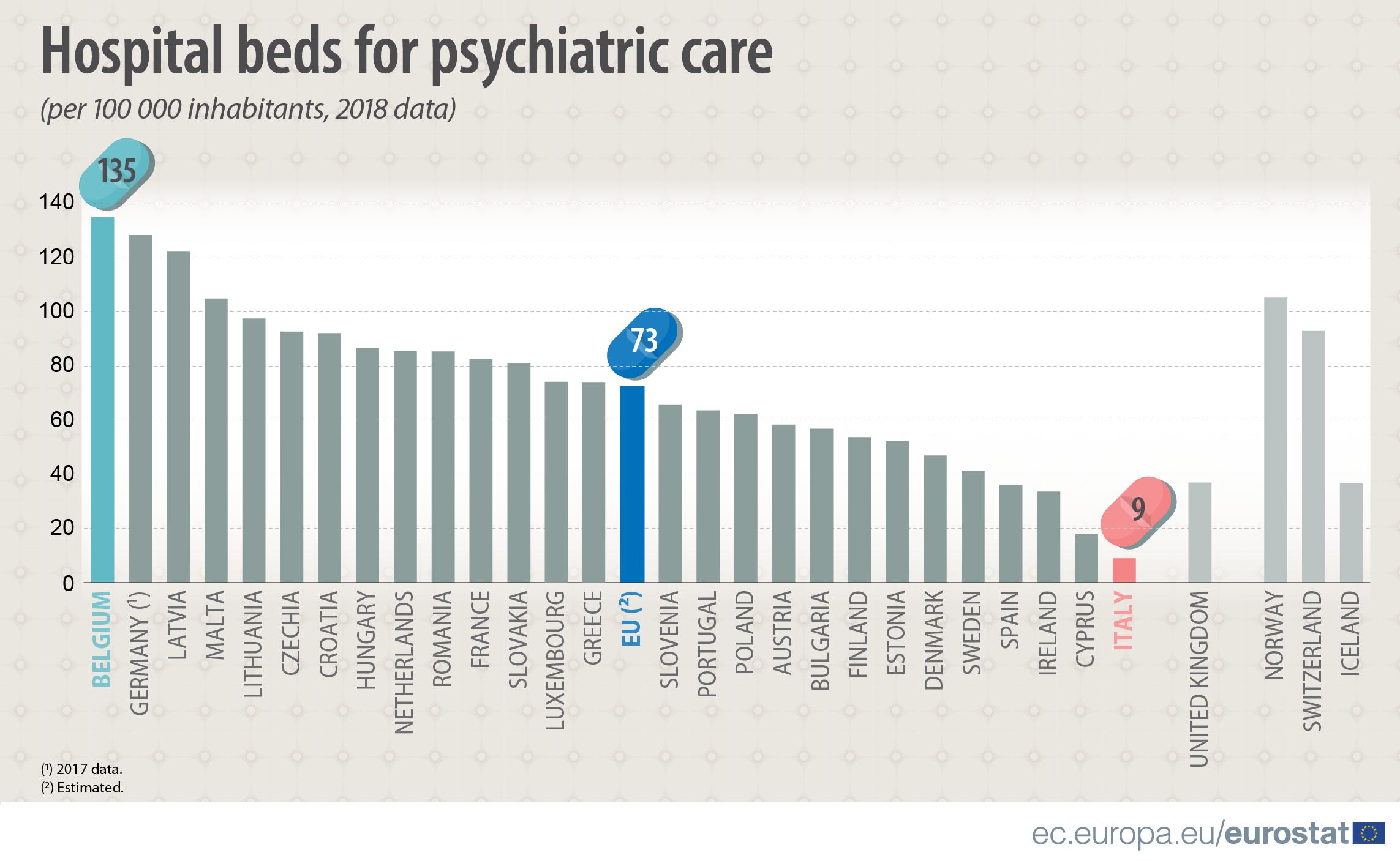România este peste media UE la numărul de paturi din spitalele de psihiatrie
