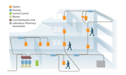 Sisteme de transport pneumatic în unitățile medicale, promovate și implementate în România
