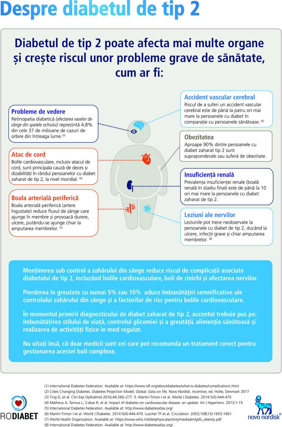 INFOGRAFIC: Organele afectate de diabetul de tip 2