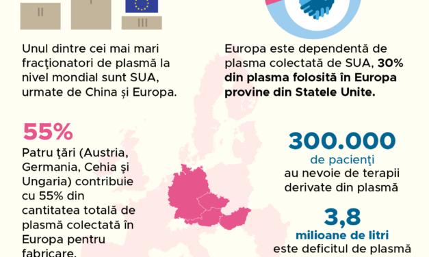 Plasma: situația colectării la nivelul UE în 2021