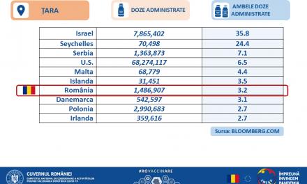 RO Vaccinare: România se află pe locul 7, la nivel global, în topul vaccinărilor împotriva COVID-19 cu ambele doze