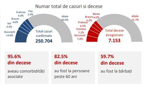 Analiza COVID-19 în România şi în lume până la 1 noiembrie 2020 (CNSCBT)