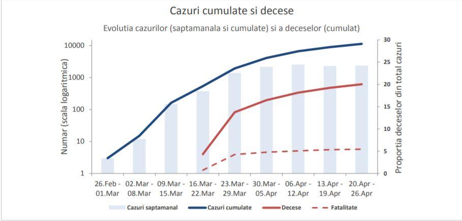 Aproape jumătate din cazurile confirmate COVID-19 în România se înregistrează în doar 4 județe și în București