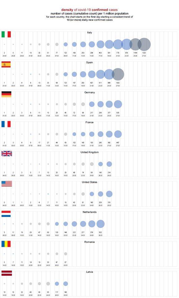 Update util la intepretarea vizual-comparativă a evoluției cazurilor COVID-19 în Europa