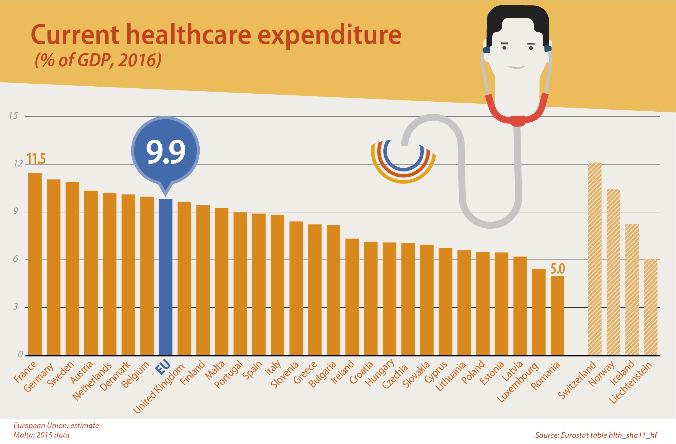 România este codaşa UE la procentul din PIB alocat sănătăţii