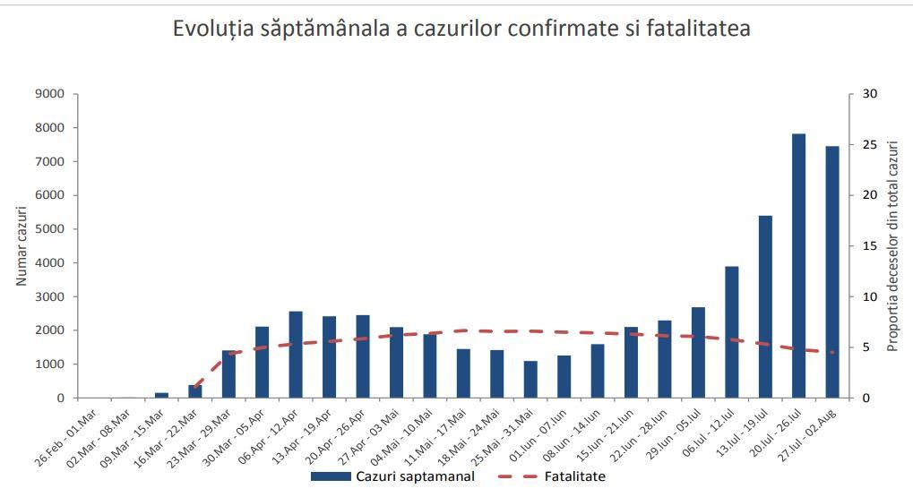 Coronavirus/ INSP: Se înregistrează un trend ascendent în 30 de judeţe şi în Bucureşti