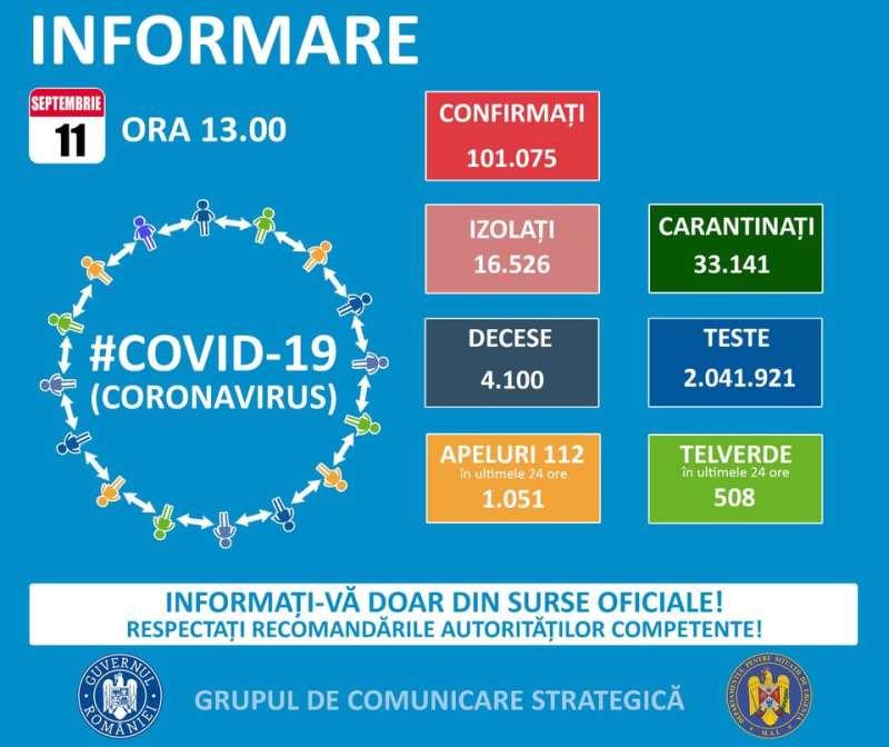România a trecut pragul de 100.000 de îmbolnăviri: 1.391 de cazuri noi de COVID-19