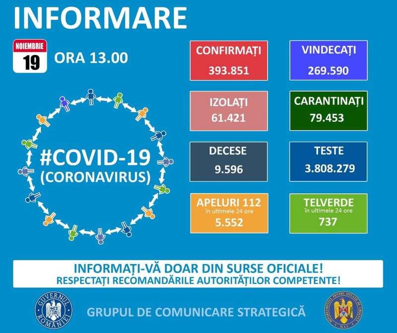 10.108 cazuri noi de COVID-19; 36.963 de teste efectuate în ultimele 24 de ore