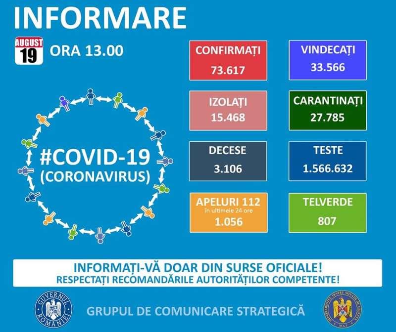 GCS: 1.409 de cazuri noi de COVID-19; 24.307 de teste au fost efectuate în ultimele 24 de ore