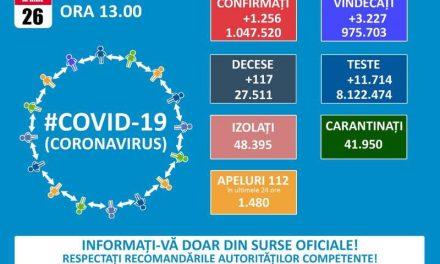 GCS: 1.256 de cazuri noi de infectare cu SARS-CoV-2; peste 11.700 de teste efectuate în ultimele 24 de ore