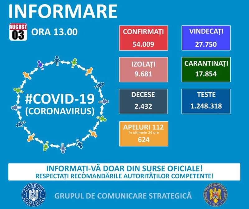 GCS: 823 cazuri noi de COVID-19; număr total de îmbolnăviri – 54.009