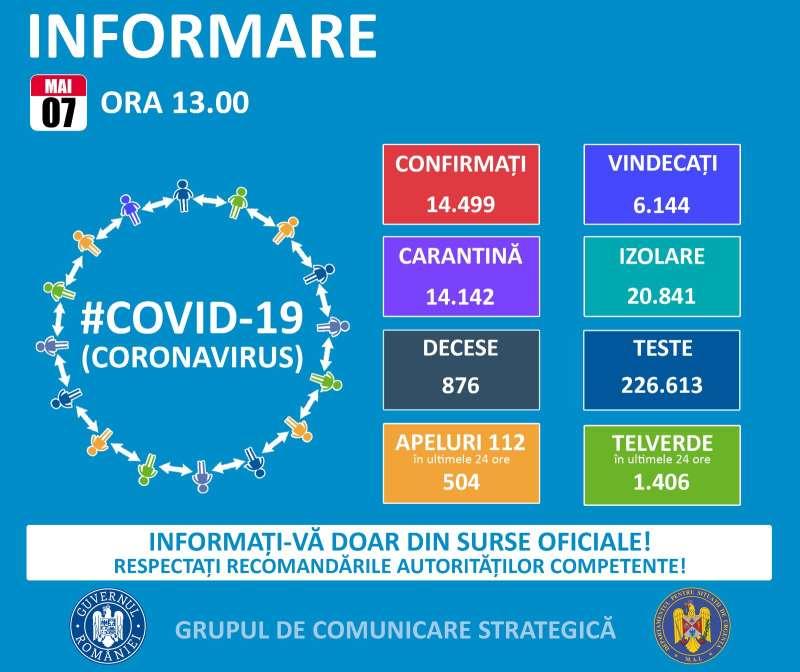 GCS: 392 de noi cazuri de persoane infectate cu coronavirus; numărul total de îmbolnăviri – 14.499