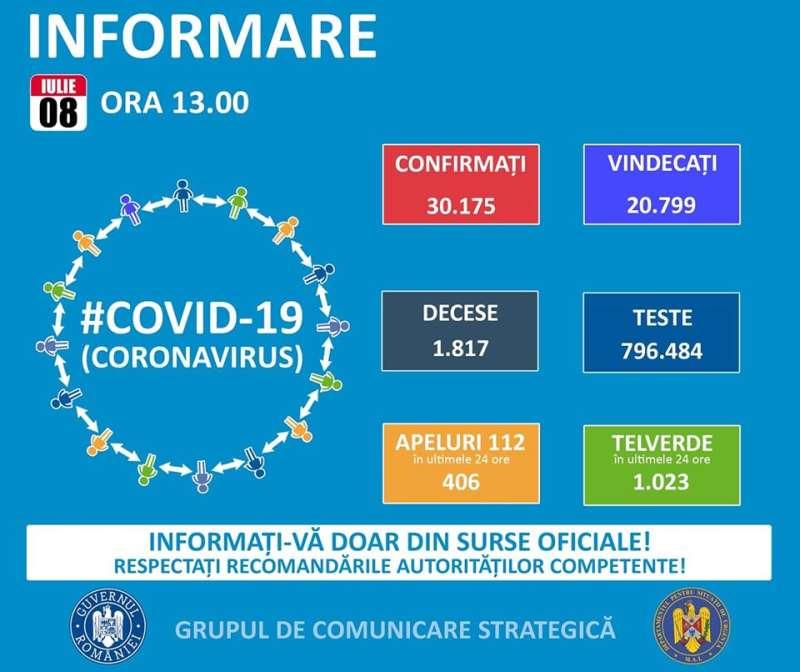 GCS: 555 de cazuri noi de infectare cu coronavirus; în total – 30.175 de îmbolnăviri