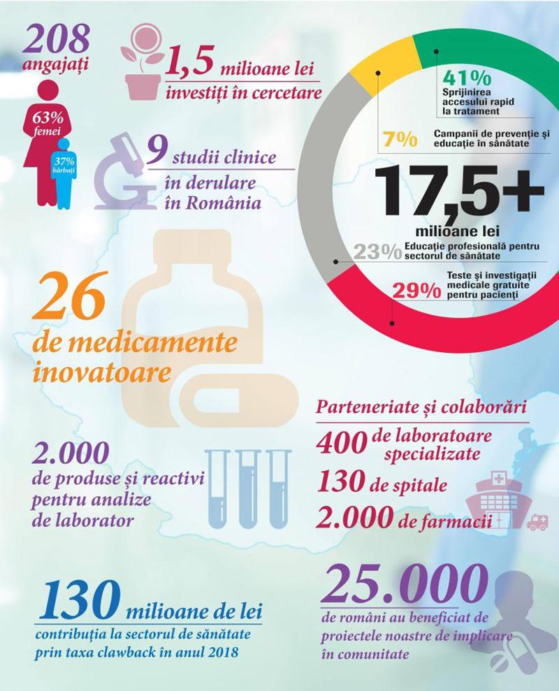 Investigații medicale gratuite pentru 22.000 de români, în 2018