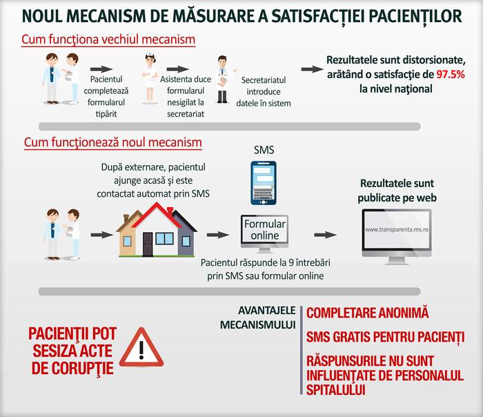 Pacienții vor putea evalua experiența în spitale prin noul mecanism de măsurare a satisfacției