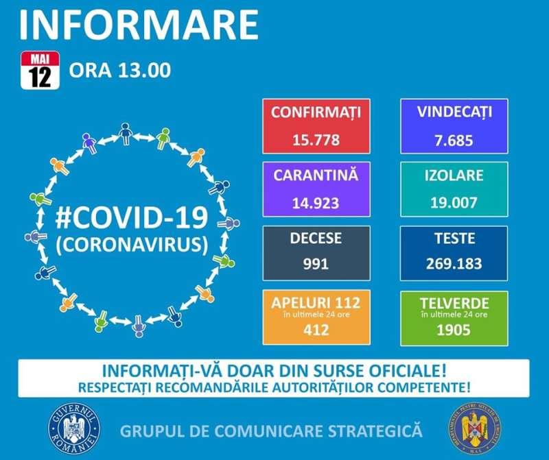 GCS: 190 de noi cazuri de persoane infectate cu noul coronavirus; numărul total de îmbolnăviri – 15.778