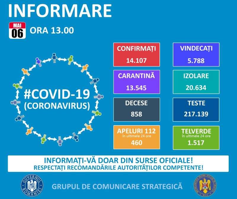 GCS: 270 de noi cazuri de persoane infectate cu coronavirus; numărul total de îmbolnăviri – 14.107